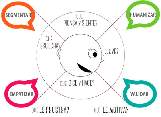 Mapa de Empatía. Business Process